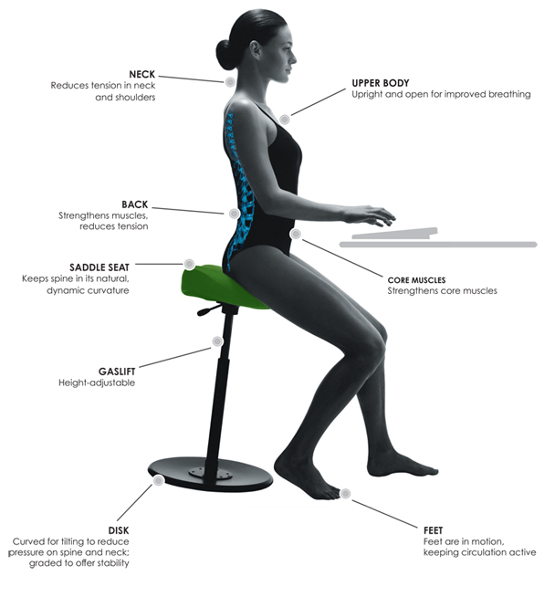 Active Sitting Varier Blog